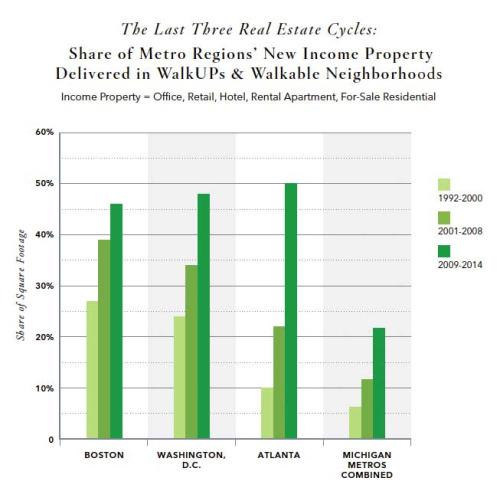 Graph via ATL Urbanist