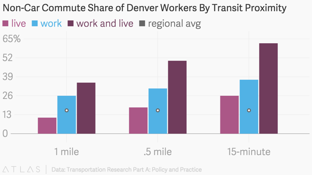 In a study of Denver residents, those who lived near a transit station were less likely to take transit to work than those who worked by transit. Image: CityLab