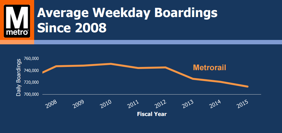 Ridership has declined on Washington's Metro rail in recent years, bucking national trends. Image: WMATA via WTOP
