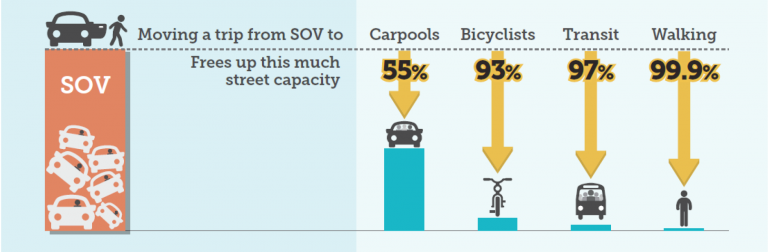 The most efficient way to move people in a crowded city simply isn't cars that are three-quarters empty. Graphic: Fehr & Peers via The Urbanist