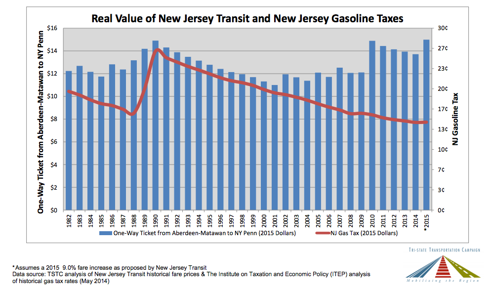 Adjusted for inflation, New Jersey transit fares have been rising while the gas tax has been declining. Graph: Tri-=State Transportation Campaign