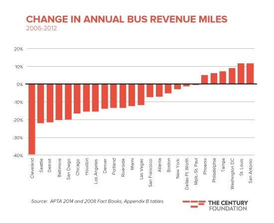 Cleveland's GCRTA has seen bus service fall off a cliff. Graph: The Century Foundation