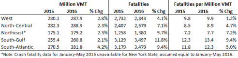 What's causing the steep rise in traffic fatalities? Graph: State Smart Transportation Initiative